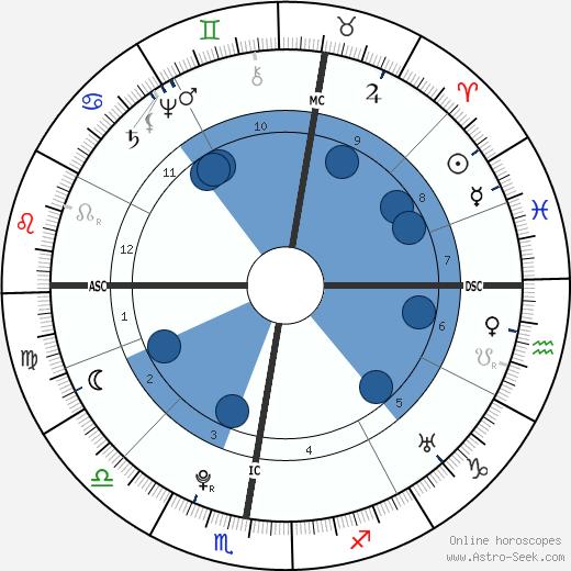 Christian Friedrich Daniel Schubart wikipedia, horoscope, astrology, instagram