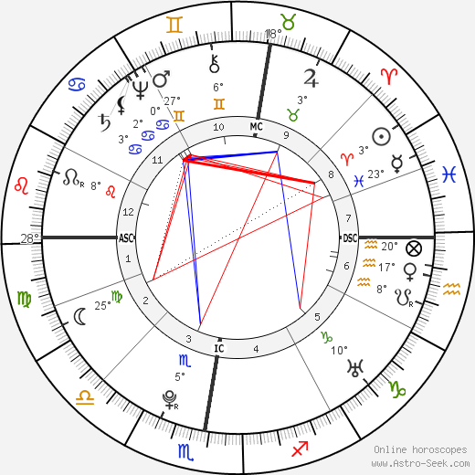 Christian Friedrich Daniel Schubart birth chart, biography, wikipedia 2019, 2020