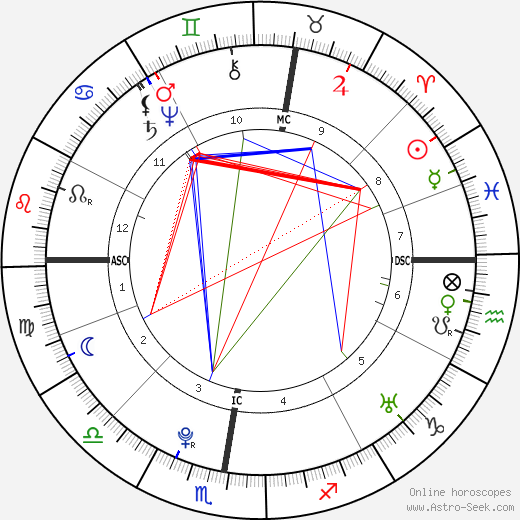 Christian Friedrich Daniel Schubart astro natal birth chart, Christian Friedrich Daniel Schubart horoscope, astrology