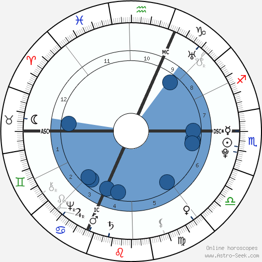 Charles François Bailly de Messein wikipedia, horoscope, astrology, instagram