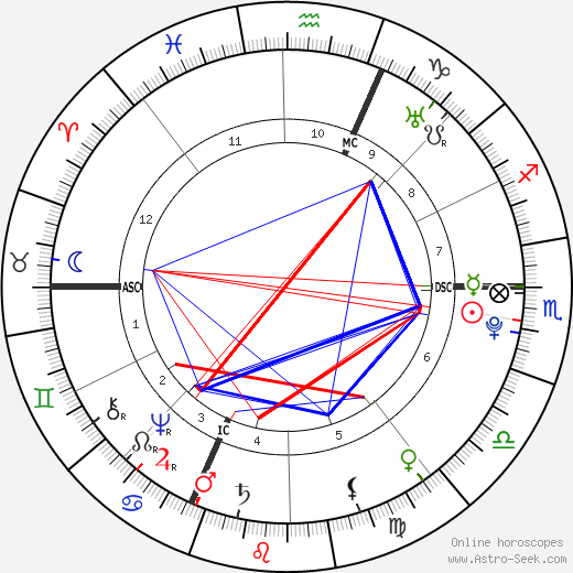 Charles François Bailly de Messein astro natal birth chart, Charles François Bailly de Messein horoscope, astrology