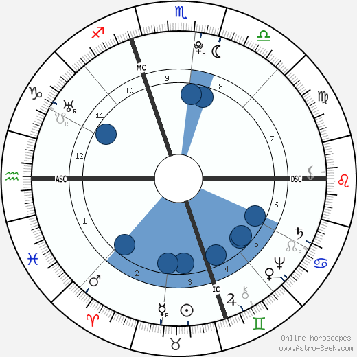 Giovanni Paisiello wikipedia, horoscope, astrology, instagram