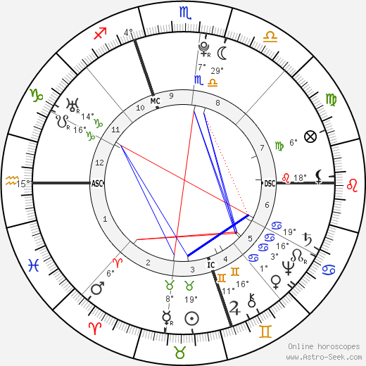 Giovanni Paisiello birth chart, biography, wikipedia 2018, 2019