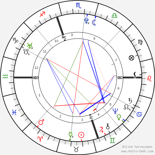 Giovanni Paisiello astro natal birth chart, Giovanni Paisiello horoscope, astrology
