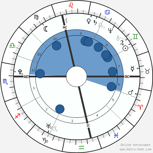 Marquis de Sade wikipedia, horoscope, astrology, instagram