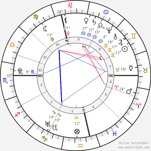 Marquis de Sade birth chart, biography, wikipedia 2018, 2019