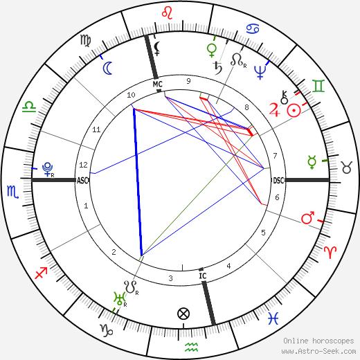 Marquis de Sade astro natal birth chart, Marquis de Sade horoscope, astrology