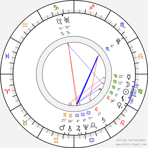 Ivan VI Antonovich birth chart, biography, wikipedia 2017, 2018