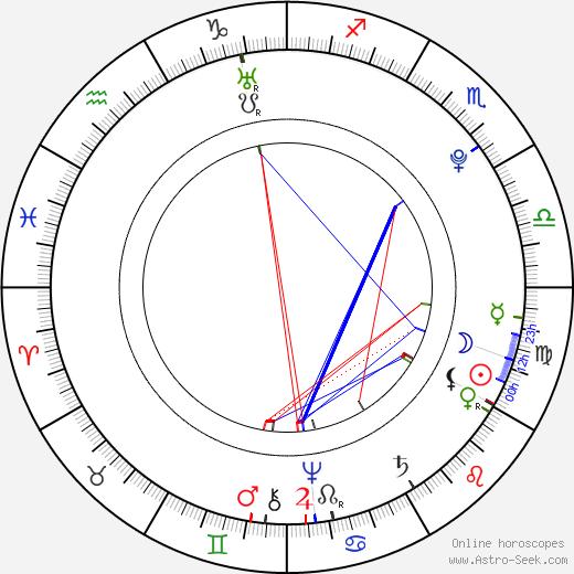 Ivan VI Antonovich astro natal birth chart, Ivan VI Antonovich horoscope, astrology