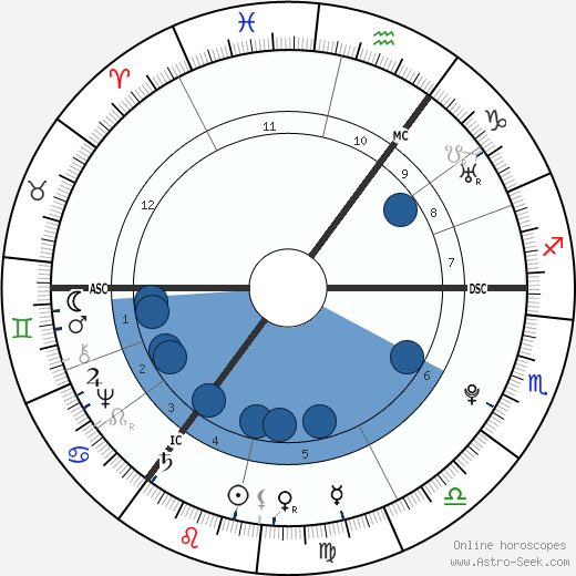 Matthias Claudius wikipedia, horoscope, astrology, instagram