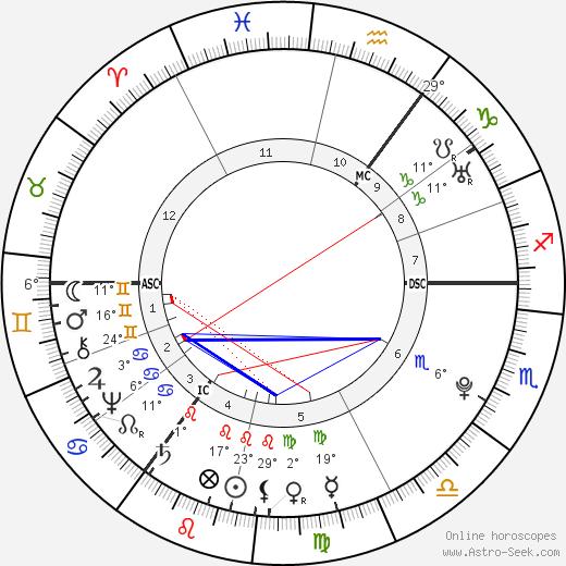 Matthias Claudius birth chart, biography, wikipedia 2018, 2019