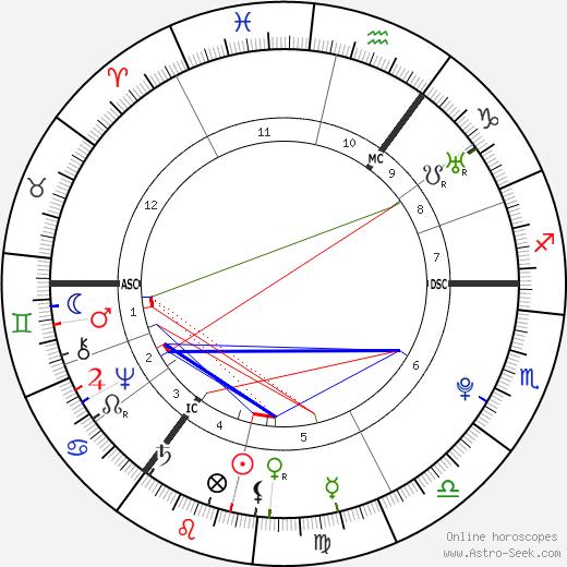Matthias Claudius astro natal birth chart, Matthias Claudius horoscope, astrology