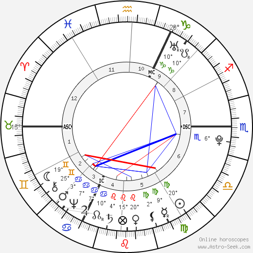 Johann Heinrich Jung-Stilling birth chart, biography, wikipedia 2019, 2020