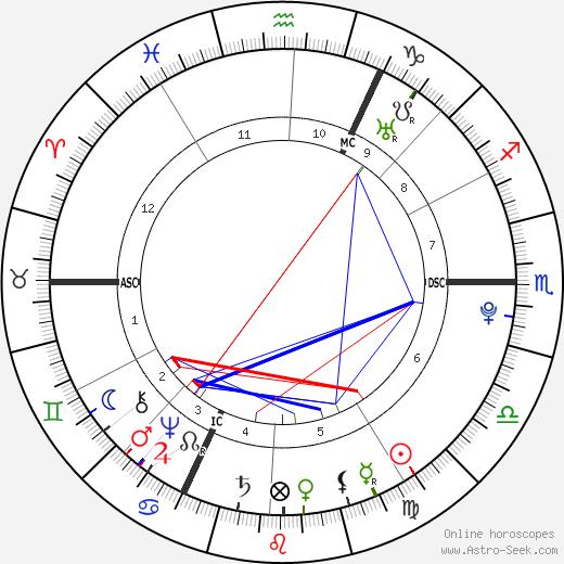 Johann Heinrich Jung-Stilling birth chart, Johann Heinrich Jung-Stilling astro natal horoscope, astrology