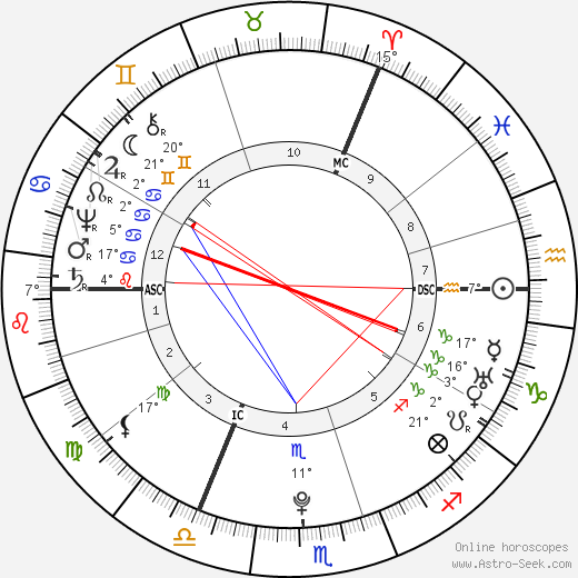 Hester Thrale birth chart, biography, wikipedia 2019, 2020