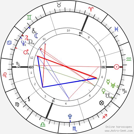 Hester Thrale astro natal birth chart, Hester Thrale horoscope, astrology