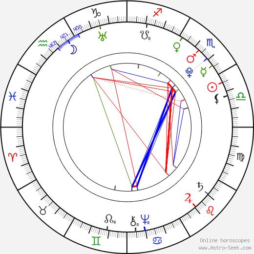 Choderlos de Laclos birth chart, Choderlos de Laclos astro natal horoscope, astrology