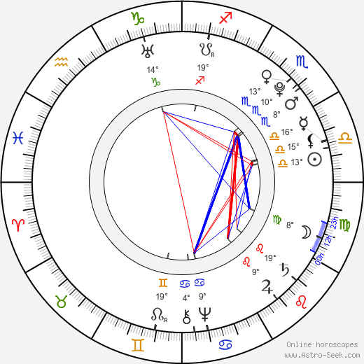 Johan Herman Wessel birth chart, biography, wikipedia 2019, 2020