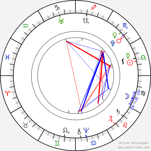 Johan Herman Wessel birth chart, Johan Herman Wessel astro natal horoscope, astrology
