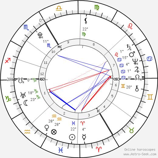 Holy Roman Emperor Joseph II birth chart, biography, wikipedia 2019, 2020