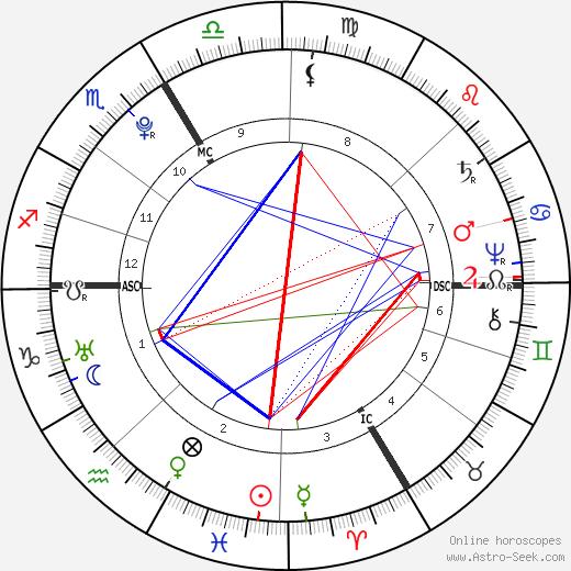 Holy Roman Emperor Joseph II birth chart, Holy Roman Emperor Joseph II astro natal horoscope, astrology