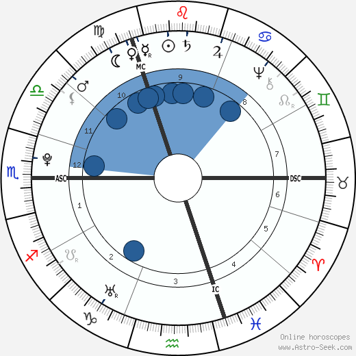Alexander Gillon horoscope, astrology, sign, zodiac, date of birth, instagram