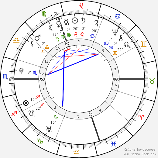 Alexander Gillon birth chart, biography, wikipedia 2020, 2021