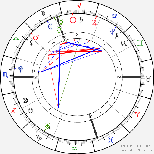 Alexander Gillon birth chart, Alexander Gillon astro natal horoscope, astrology