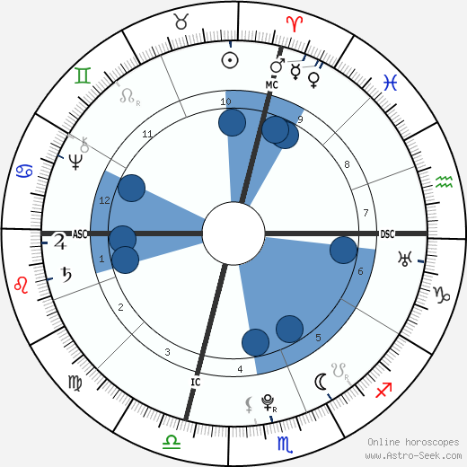 Edward Antill wikipedia, horoscope, astrology, instagram