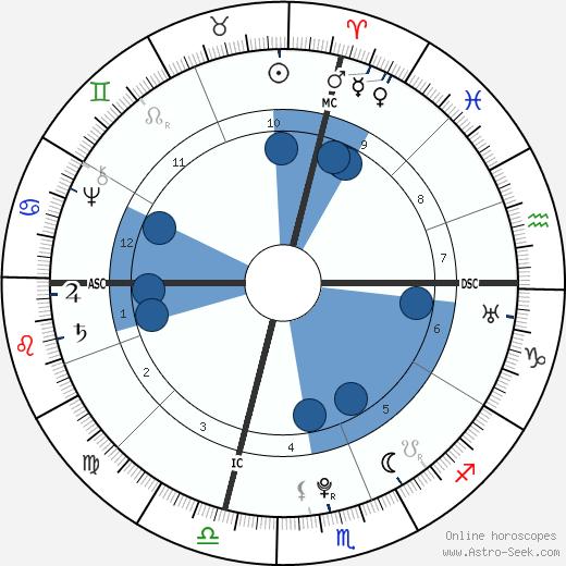 Edward Antill wikipedia, horoscope, astrology, instagram