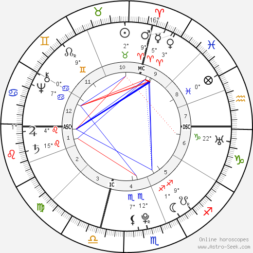 Edward Antill birth chart, biography, wikipedia 2019, 2020