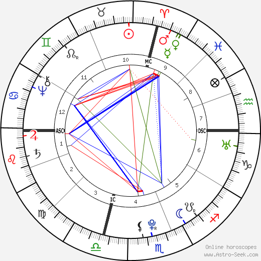 Edward Antill astro natal birth chart, Edward Antill horoscope, astrology