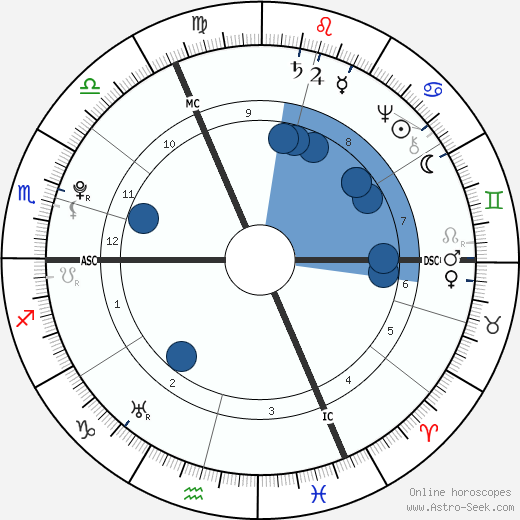 Georg Christoph Lichtenberg wikipedia, horoscope, astrology, instagram