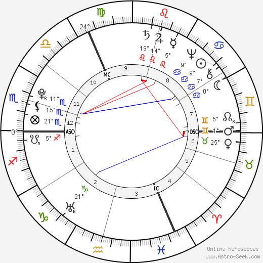 Georg Christoph Lichtenberg birth chart, biography, wikipedia 2017, 2018