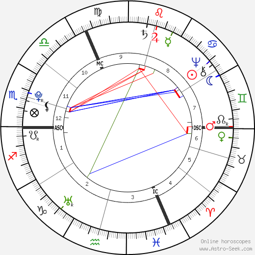 Georg Christoph Lichtenberg astro natal birth chart, Georg Christoph Lichtenberg horoscope, astrology