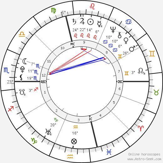 Nathanael Greene birth chart, biography, wikipedia 2019, 2020