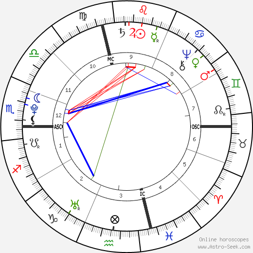 Nathanael Greene astro natal birth chart, Nathanael Greene horoscope, astrology