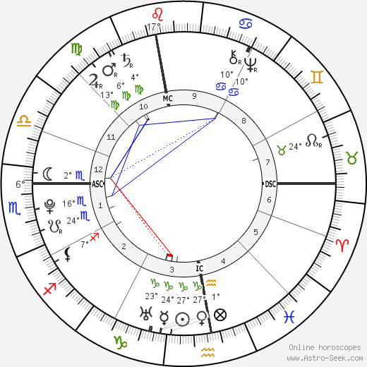 Louis Claude Saint-Martin birth chart, biography, wikipedia 2018, 2019