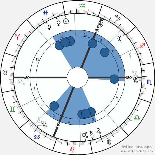 Luigi Boccherini wikipedia, horoscope, astrology, instagram
