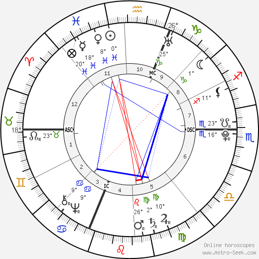 Luigi Boccherini birth chart, biography, wikipedia 2020, 2021
