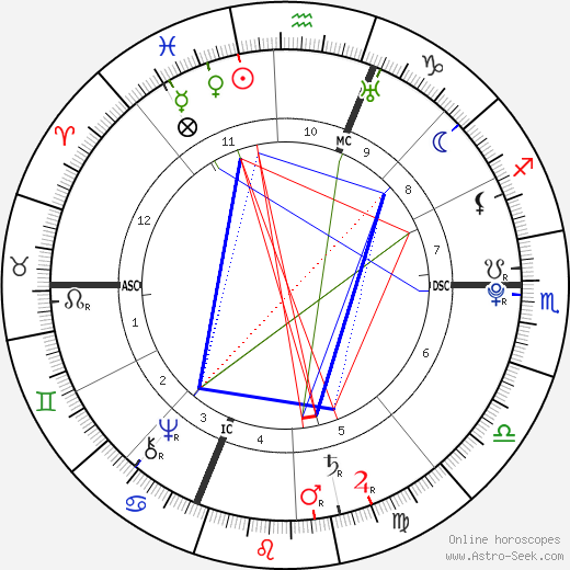 Luigi Boccherini birth chart, Luigi Boccherini astro natal horoscope, astrology