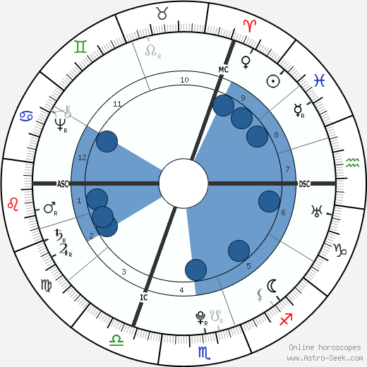 Johann Georg Meusel wikipedia, horoscope, astrology, instagram