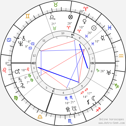 Johann Georg Meusel birth chart, biography, wikipedia 2018, 2019