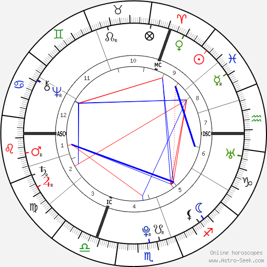 Johann Georg Meusel astro natal birth chart, Johann Georg Meusel horoscope, astrology