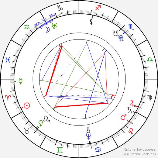 Johann Georg Pupp birth chart, Johann Georg Pupp astro natal horoscope, astrology