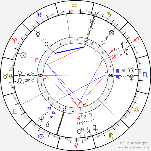 Thomas Jefferson birth chart, biography, wikipedia 2018, 2019
