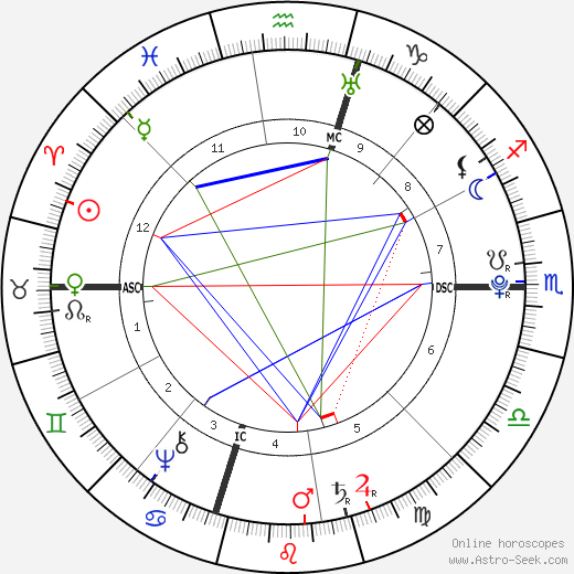 Thomas Jefferson astro natal birth chart, Thomas Jefferson horoscope, astrology