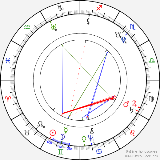 Jean Paul Marat astro natal birth chart, Jean Paul Marat horoscope, astrology