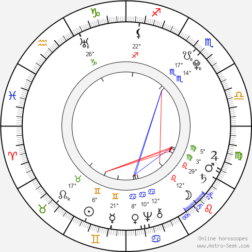 Johann David Wyss birth chart, biography, wikipedia 2018, 2019