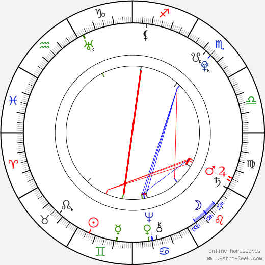 Johann David Wyss astro natal birth chart, Johann David Wyss horoscope, astrology